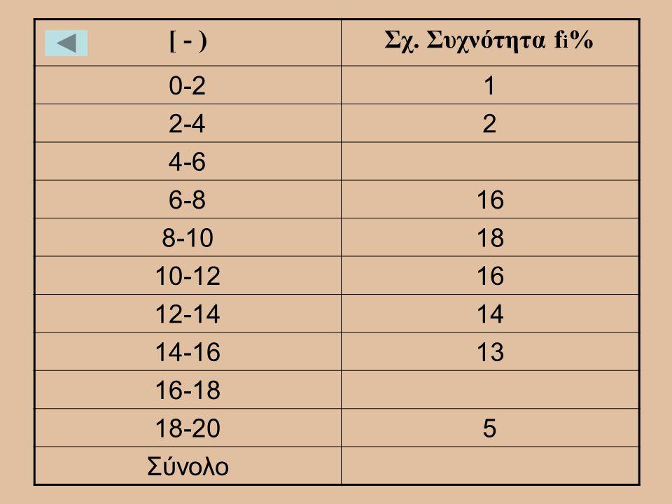 [ - ) Σχ. Συχνότητα fi% 0-2 1 2-4 2 4-6 6-8 16 8-10 18 10-12 12-14 14 14-16 13 16-18 18-20 5 Σύνολο